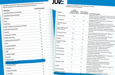 PHH unter den 25 meistgenannten Arbeitgebern (Juve Ranking)